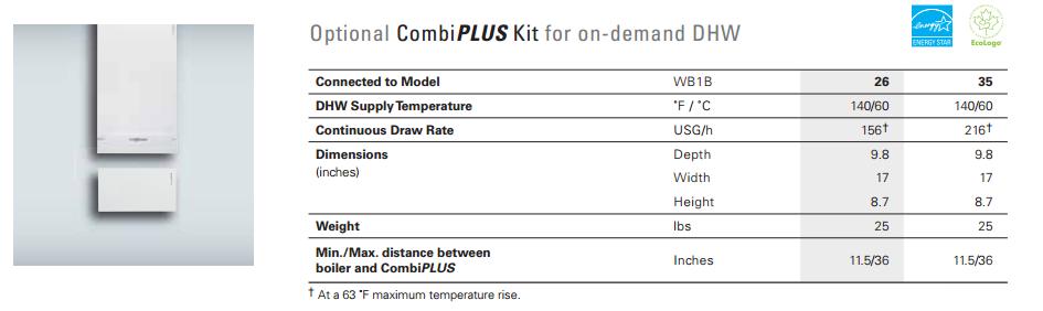 CombiPlus Kit